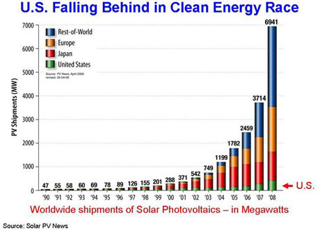 Solarenergy growth