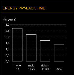 Energypaybacksolar