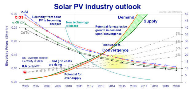Solar-outlook2011